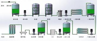 纯水设备配置详解功能介绍